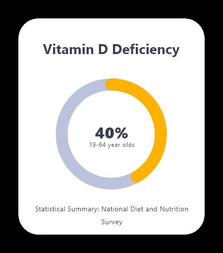 Home blood tests Mytamin Vitamin D Deficiency