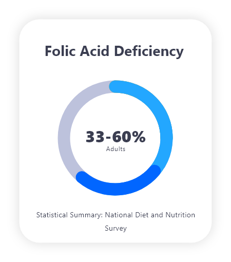 Home blood tests Mytamin Folic Acid Deficiency