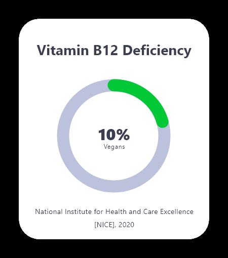 Home blood tests Mytamin Vitamin B12 Deficiency