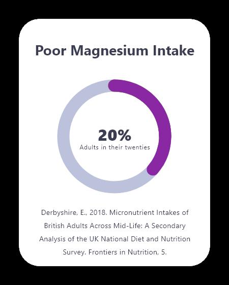 Home blood tests Mytamin Magnesium Deficiency
