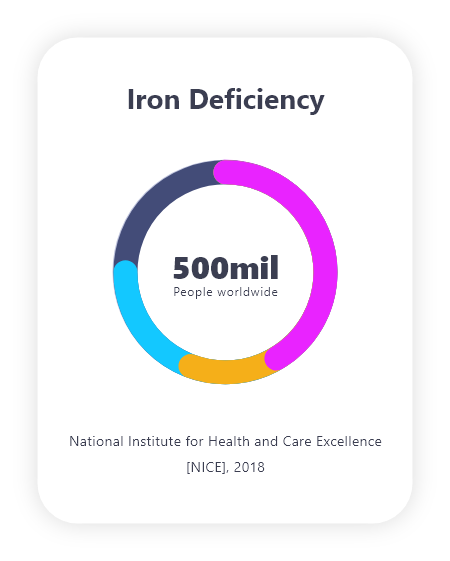 Home blood tests Mytamin Iron Deficiency